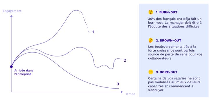 Regardons les différentes manifestations du désengagement en entreprise à l'aide de quelques courbes