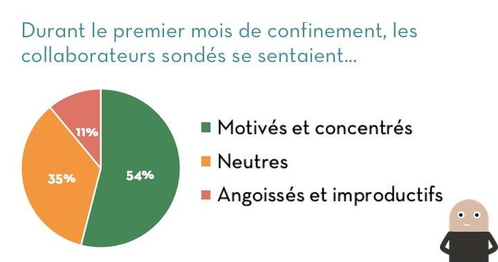 Malgré les nombreux impacts du covid-19 sur les salariés, leur ressenti global sur la crise reste somme toute positif pour le moment